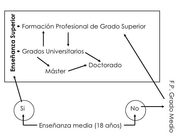 Enseñanza media (18 años) Si No Enseñanza Superior Formaci ón Profesional de Grado Superior Grados Universitarios F.P. Gra...