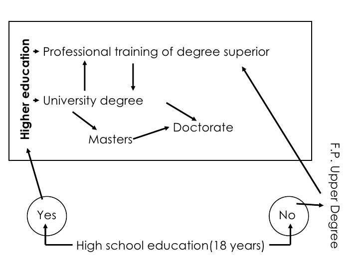 High school education(18 years) Yes No Higher education Professional training of degree superior University degree F.P. Up...