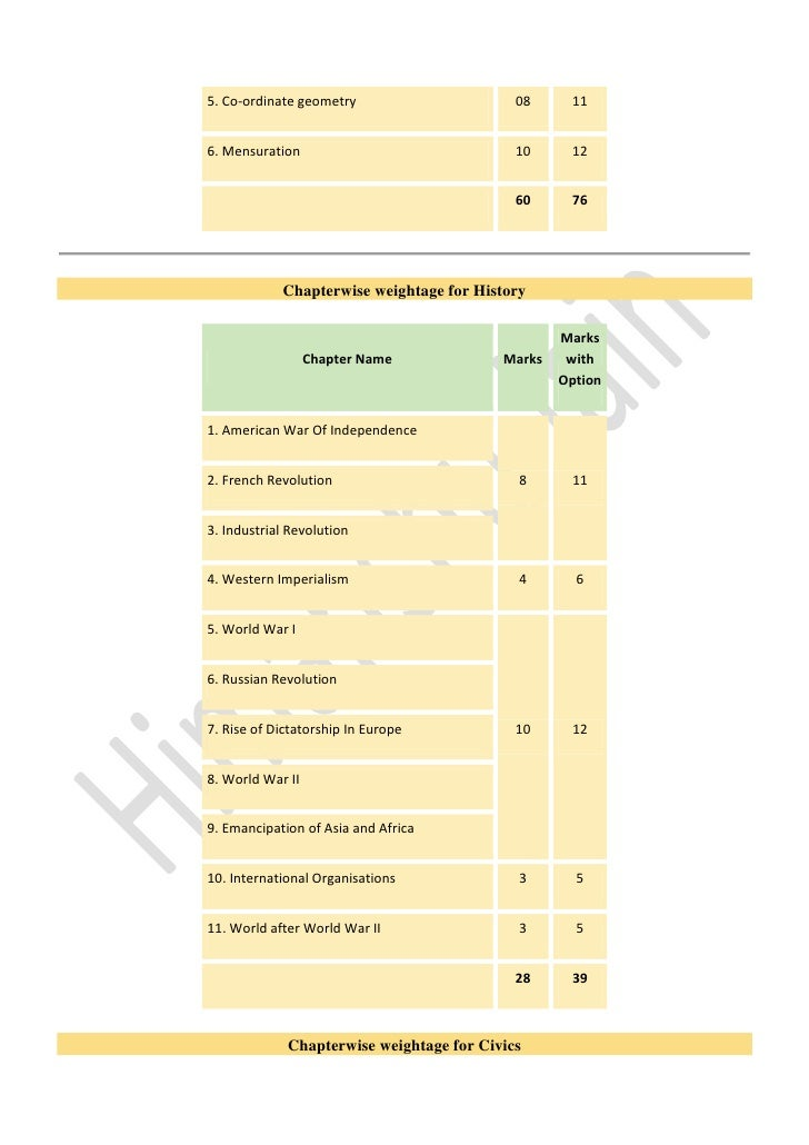 Ssc board chapterwise weightage for 2012 2013 trigonometry 10 12 3 malvernweather Images