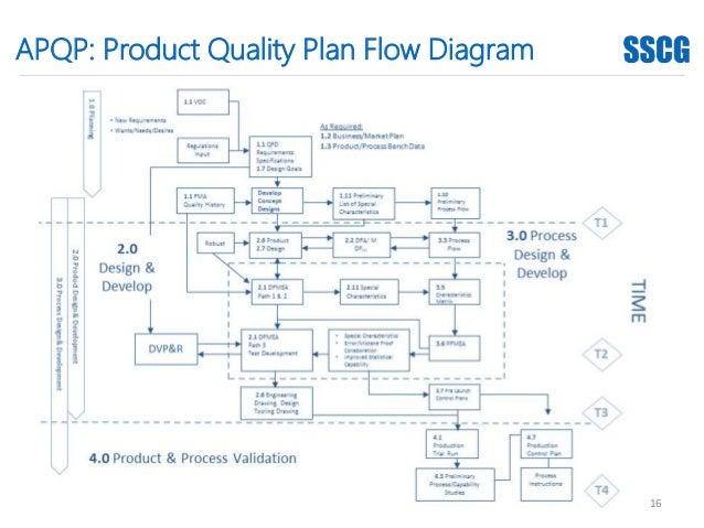 SSCG Automotive Manufacturing Quality Management