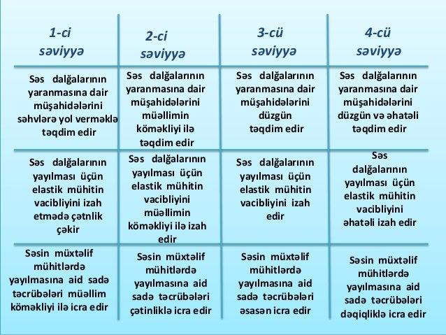 Səs dalğaları 7 Əhmədova Aliyə
