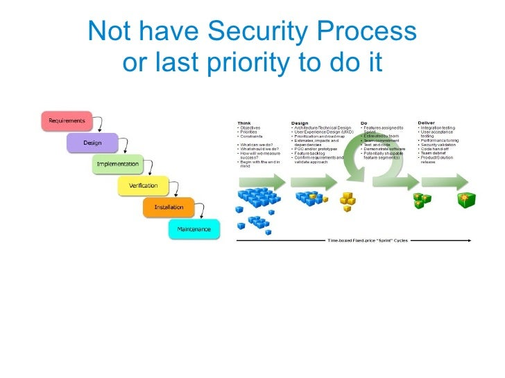 Not have Security Process or last priority to do it
