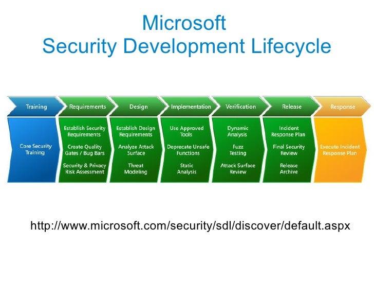 Basic of SSDLC Slide 3