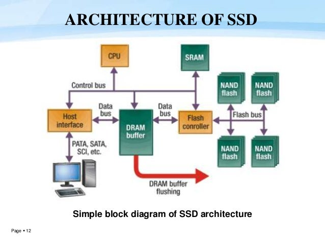 Solid State Drives (Third Generation) 2013