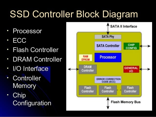 ssd ppt by saurabh hdd controller block diagram