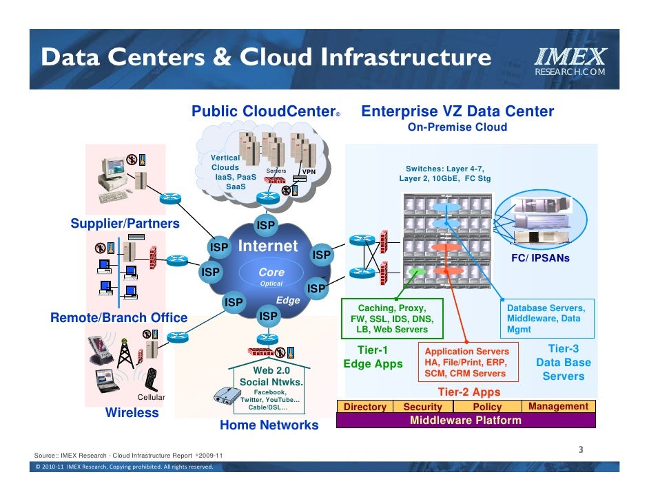 SSD: Ready for Enterprise and Cloud? Slide 3
