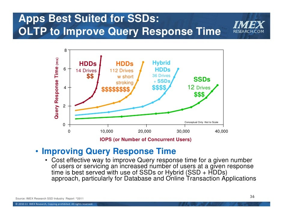 SSD: Ready for Enterprise and Cloud?