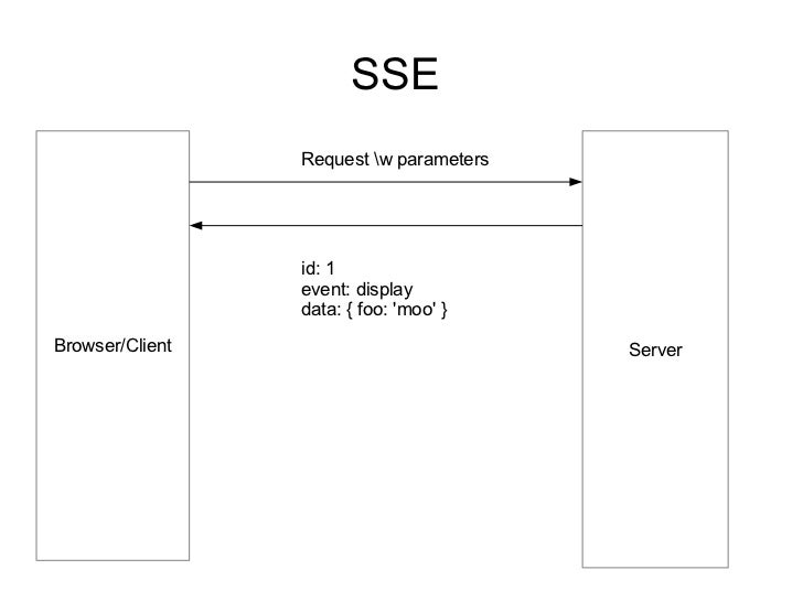 SSE                 Request w parameters                 id: 1                 event: display                 data: { foo:...