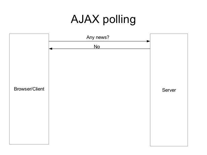 AJAX polling                   Any news?                     NoBrowser/Client                  Server