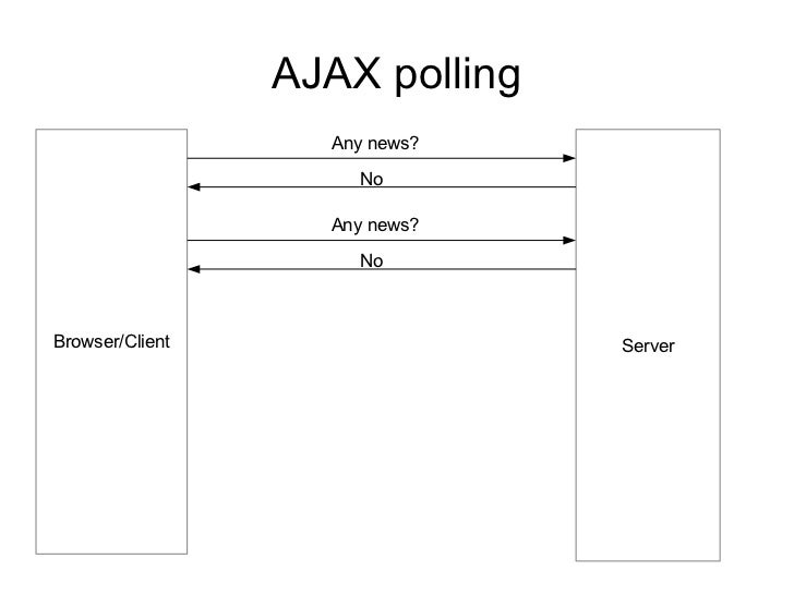 AJAX polling                   Any news?                     No                   Any news?                     NoBrowser/...