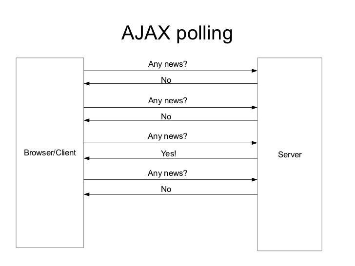 AJAX polling                   Any news?                     No                   Any news?                     No        ...
