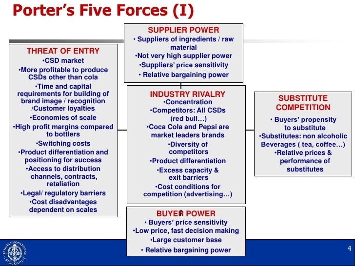 red bull porter s five forces What is porter's five forces analysis wikiwealth's five forces analysis evaluates the five factors that determine industry competition add your input to red-bull-5-forces-analysis's five.