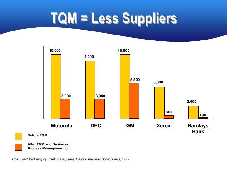 TQM = Less Suppliers                         10,000                                        10,000                         ...