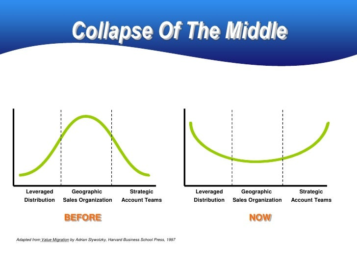 Collapse Of The Middle          Leveraged               Geographic                     Strategic                   Leverag...