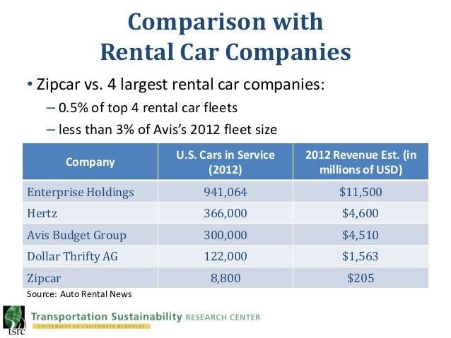 Rental Car Insurance Through Enterprise