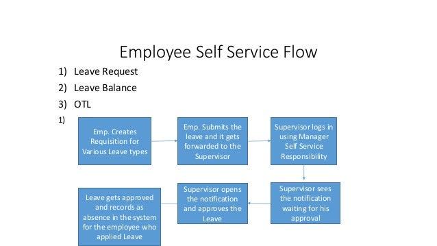 Oracle employee self service login