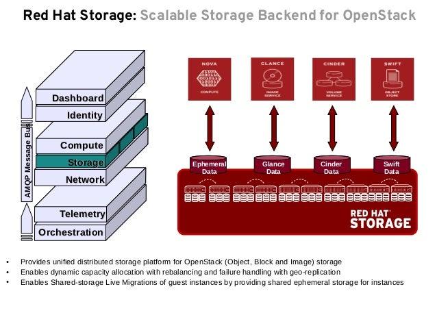 Vis 227 O T 233 Cnica Rhos Red Hat Enterprise Linux Openstack