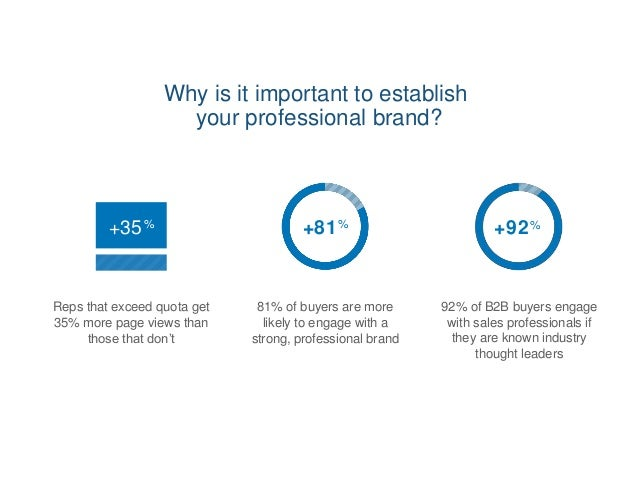 Why is it important to establish your professional brand? Reps that exceed quota get 35% more page views than those that d...