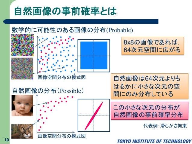 自然画像の事前確率とは 10 自然画像の分布(Possible) 数学的に可能性のある画像の分布(Probable) 8x8の画像であれば, 64次元空間に広がる 自然画像は64次元よりも はるかに小さな次元の空 間にのみ分布している この小さ...