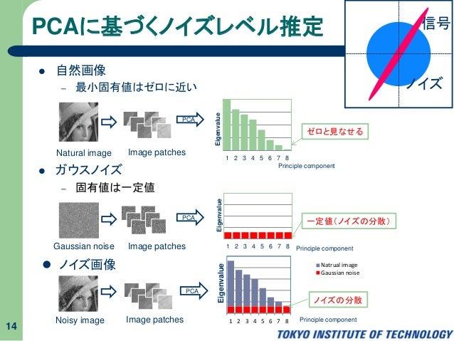 PCAに基づくノイズレベル推定  自然画像 – 最小固有値はゼロに近い  ガウスノイズ – 固有値は一定値 14 ゼロと見なせる Natural image Image patches PCA 1 2 3 4 5 6 7 8 Eigenva...