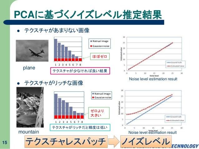 PCAに基づくノイズレベル推定結果  テクスチャがあまりない画像  テクスチャがリッチな画像 15 plane mountain テクスチャが少なければ良い結果 テクスチャがリッチだと精度は低い 1 2 3 4 5 6 7 8 Natrua...