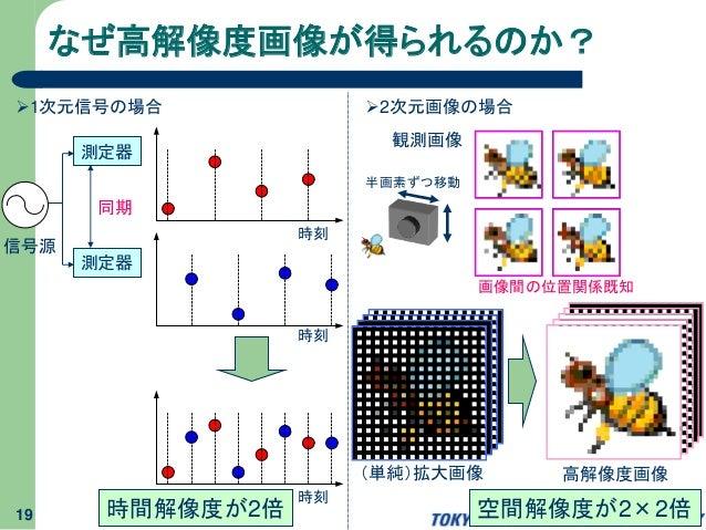 19 なぜ高解像度画像が得られるのか? 1次元信号の場合 2次元画像の場合 測定器 測定器 信号源 時刻 時刻 時刻 同期 時間解像度が2倍 観測画像 画像間の位置関係既知 (単純)拡大画像 高解像度画像 空間解像度が2×2倍 半画素ずつ移動