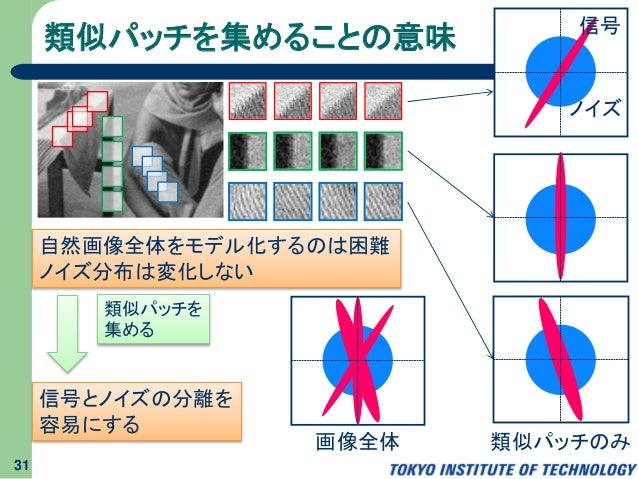 類似パッチを集めることの意味 31 ノイズ 信号 自然画像全体をモデル化するのは困難 ノイズ分布は変化しない 類似パッチを 集める 信号とノイズの分離を 容易にする 画像全体 類似パッチのみ