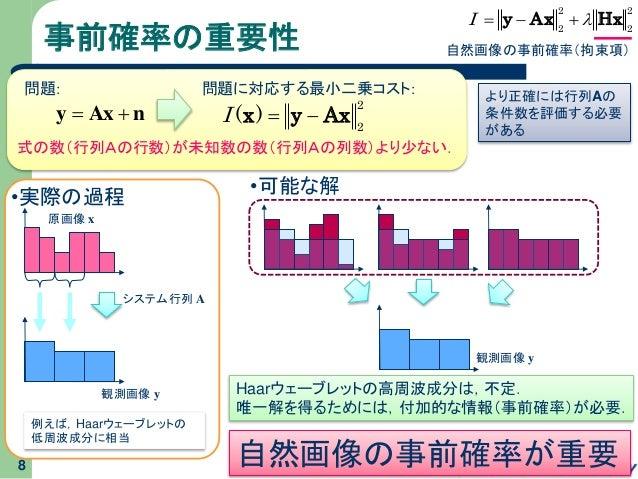 事前確率の重要性 8 例えば,Haarウェーブレットの 低周波成分に相当 nAxy  2 2 )( Axyx I 式の数(行列Aの行数)が未知数の数(行列Aの列数)より少ない. 問題: 問題に対応する最小二乗コスト: システム行列 A ...