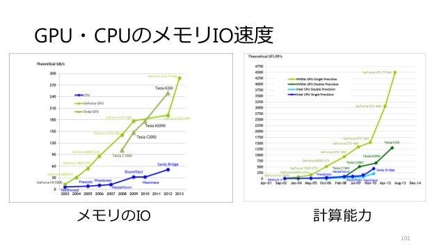 GPU・CPUのメモリIO速度 101 メモリのIO 計算能力
