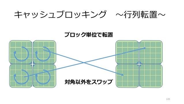 キャッシュブロッキング ~行列転置~ 105 ブロック単位で転置 対角以外をスワップ