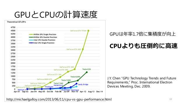 """GPUとCPUの計算速度 13 GPUは年率1.7倍に集積度が向上 CPUよりも圧倒的に高速 http://michaelgalloy.com/2013/06/11/cpu-vs-gpu-performance.html J.Y. Chen """"..."""