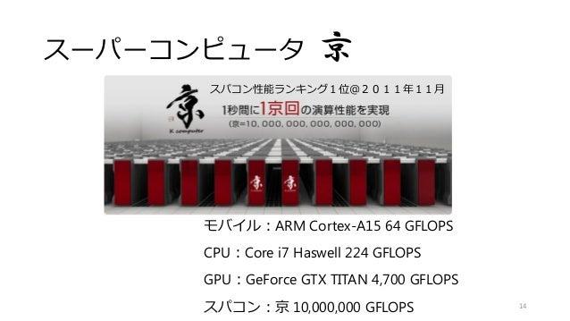 スーパーコンピュータ 京 14スパコン:京 10,000,000 GFLOPS スパコン性能ランキング1位@2011年11月 モバイル:ARM Cortex-A15 64 GFLOPS CPU:Core i7 Haswell 224 GFLOP...