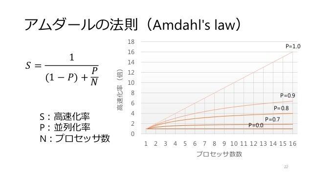アムダールの法則(Amdahl's law) 𝑆 = 1 (1 − 𝑃) + 𝑃 𝑁 22 S:高速化率 P:並列化率 N:プロセッサ数 0 2 4 6 8 10 12 14 16 18 1 2 3 4 5 6 7 8 9 10 11 12 1...