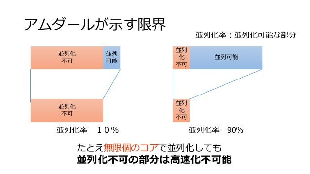 アムダールが示す限界 並列化 不可 並列 可能 並列化率 90%並列化率 10% 並列化率:並列化可能な部分 並列化 不可 たとえ無限個のコアで並列化しても 並列化不可の部分は高速化不可能 並列 化 不可 並列可能 並列 化 不可