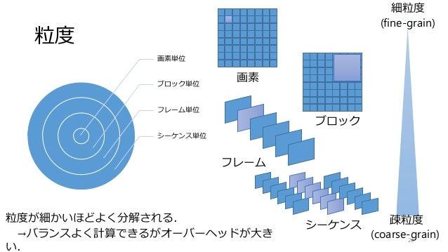 粒度 画素単位 ブロック単位 フレーム単位 シーケンス単位 26 粒度が細かいほどよく分解される. →バランスよく計算できるがオーバーヘッドが大き い. 細粒度 (fine-grain) 画素 ブロック フレーム シーケンス 疎粒度 (coar...
