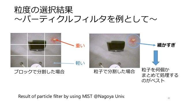粒度の選択結果 ~パーティクルフィルタを例として~ 30 Result of particle filter by using MIST @Nagoya Univ. 重い 軽い ブロックで分割した場合 粒子で分割した場合 細かすぎ 粒子を何個か...