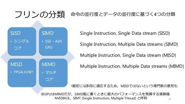 フリンの分類 Single Instruction, Single Data stream (SISD) Single Instruction, Multiple Data streams (SIMD) Multiple Instruction...