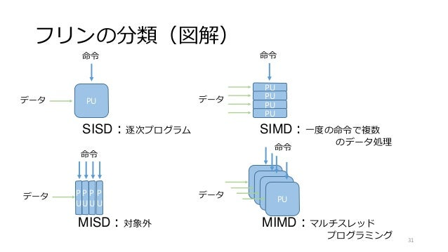 フリンの分類(図解) PU 命令 データ PU PU PU PU データ 命令 CPU CPU CPU 命令 PU データP U P U P U P U データ 命令 SISD:逐次プログラム SIMD:一度の命令で複数 のデータ処理 MISD...
