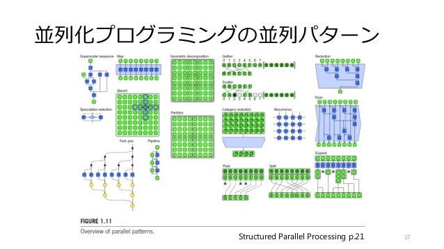 並列化プログラミングの並列パターン 37Structured Parallel Processing p.21