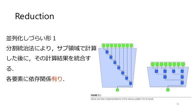 Reduction 41 並列化しづらい形1 分割統治法により,サブ領域で計算 した後に,その計算結果を統合す る. 各要素に依存関係有り.