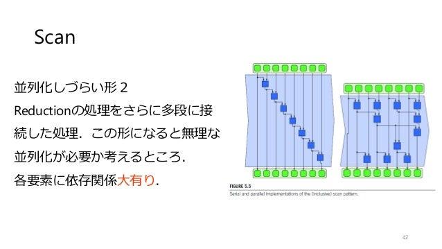 Scan 42 並列化しづらい形2 Reductionの処理をさらに多段に接 続した処理.この形になると無理な 並列化が必要か考えるところ. 各要素に依存関係大有り.