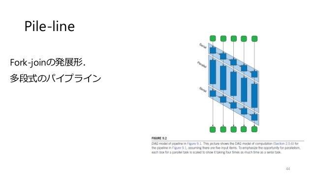Pile-line 44 Fork-joinの発展形. 多段式のパイプライン