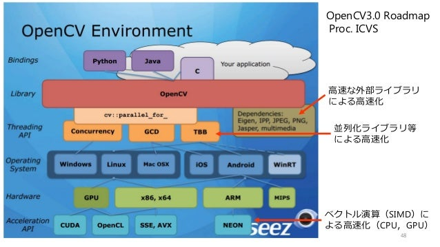 OpenCV3.0 Roadmap Proc. ICVS 高速な外部ライブラリ による高速化 並列化ライブラリ等 による高速化 ベクトル演算(SIMD)に よる高速化(CPU,GPU) 48