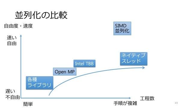 並列化の比較 工程数 自由度・速度 Open MP Intel TBB 各種 ライブラリ ネイティブ スレッド 49 簡単 手順が複雑 速い 自由 遅い 不自由 SIMD 並列化