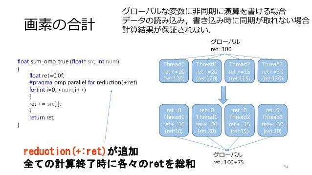 Thread0 ret+=10 (ret:110) Thread1 ret+=20 (ret:120) Thread2 ret+=15 (ret:115) Thread3 ret+=30 (ret:130) 画素の合計 54 float sum...