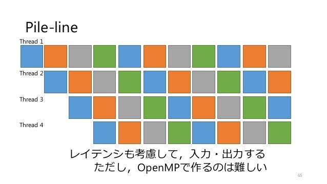 Pile-line 65 Thread 1 Thread 2 Thread 3 Thread 4 レイテンシも考慮して,入力・出力する ただし,OpenMPで作るのは難しい