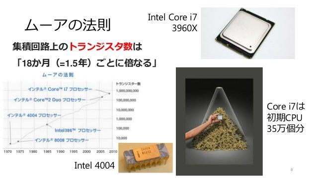 ムーアの法則 8 集積回路上のトランジスタ数は 「18か月(=1.5年)ごとに倍なる」 Intel 4004 Intel Core i7 3960X Core i7は 初期CPU 35万個分