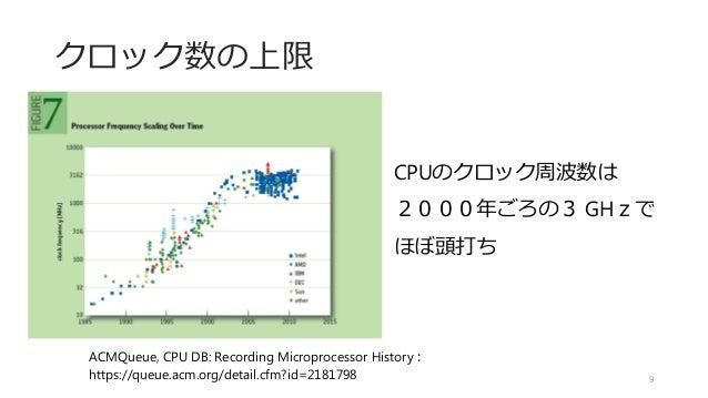 クロック数の上限 ACMQueue, CPU DB: Recording Microprocessor History: https://queue.acm.org/detail.cfm?id=2181798 CPUのクロック周波数は 2000...