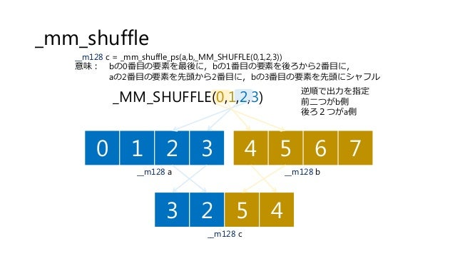逆順で出力を指定 前二つがb側 後ろ2つがa側 0 1 2 3 4 5 6 7 __m128 a 3 2 5 4 __m128 b __m128 c _MM_SHUFFLE(0,1,2,3) __m128 c = _mm_shuffle_ps(...