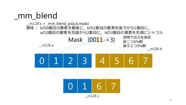 Mask (0011->3) _mm_blend 91 逆順で出力を指定 前二つがb側 後ろ2つがa側 0 1 2 3 4 5 6 7 __m128 a 0 1 6 7 __m128 b __m128 c __m128 c = _mm_blen...